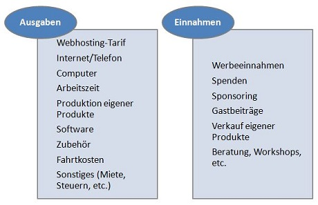 Abbildung 4: Mögliche Einnahmen und Ausgaben von Bloggern. Quelle: Eigene Darstellung