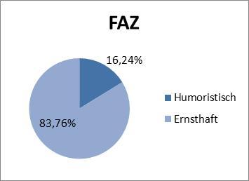 Abbildung 5: Diskursanteil FAZ