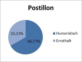 Abbildung 6: Diskursanteil Postillon