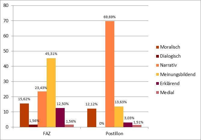 Abbildung 7: Häufigkeit der Diskurstypen bei FAZ und Postillon