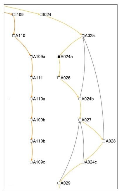 Abbildung 8: Beispiel eines linearen und eines Schleifendiskurses