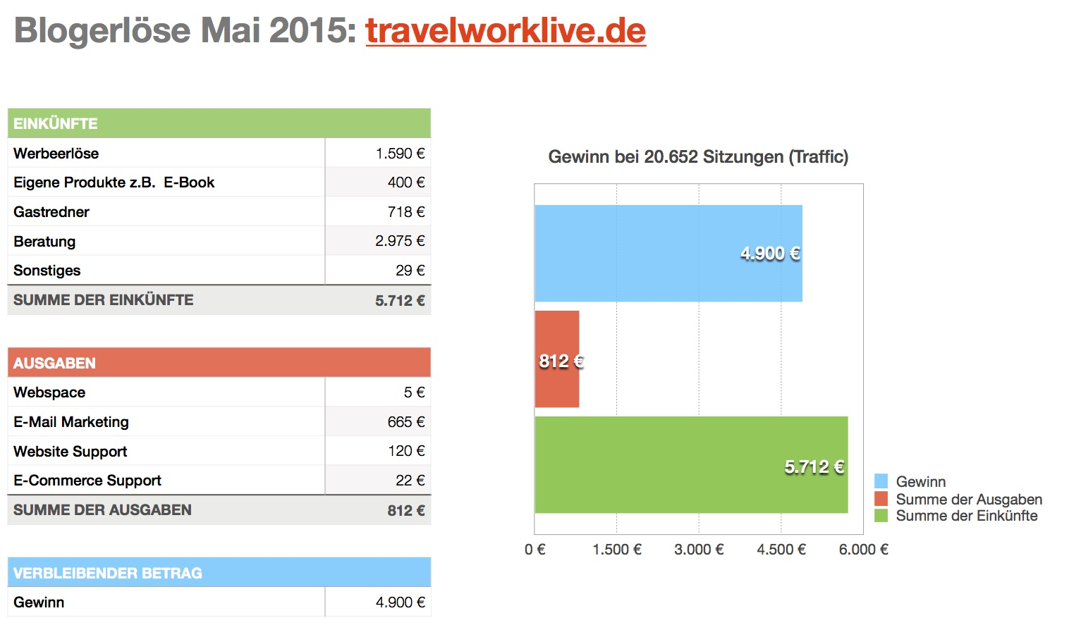 Abbildung 5 Quelle: eigene Darstellung nach http://travelworklive.de/blog-geld-verdienen/; Zugriff: 25.06.2016