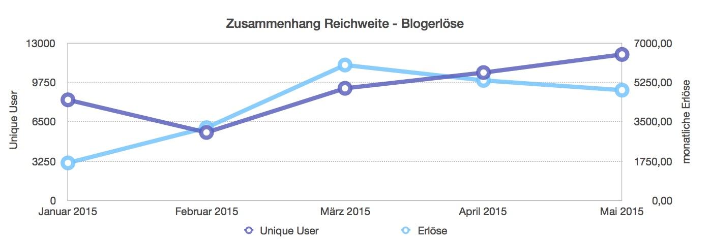 Abbildung 6 Quelle: eigene Darstellung nach http://travelworklive.de/blog-geld-verdienen/; Zugriff: 26.06.2016